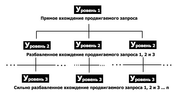 ссылочная пирамида