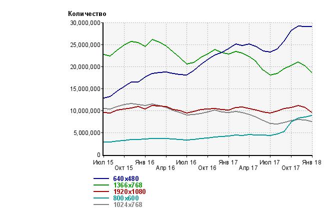 Разрешения экрана по Рунету