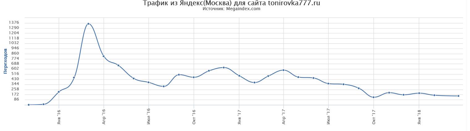 Динамика трафика из Яндекс