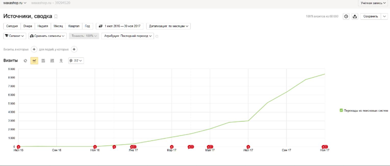Динамика роста посещаемости сайта