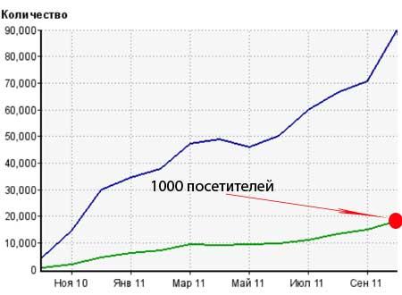 1000 посетителей в день