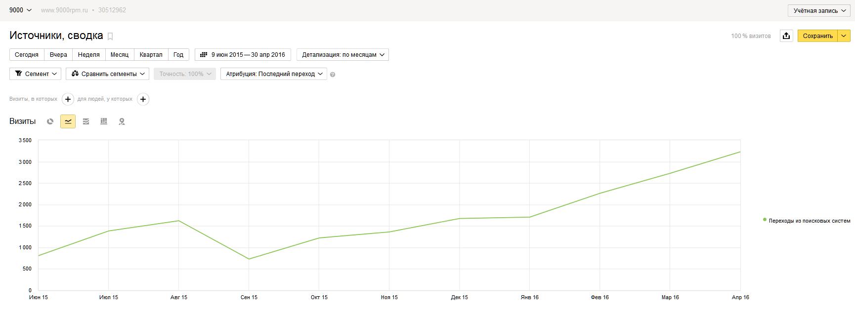 Рост посещаемости сайта 9000rpm