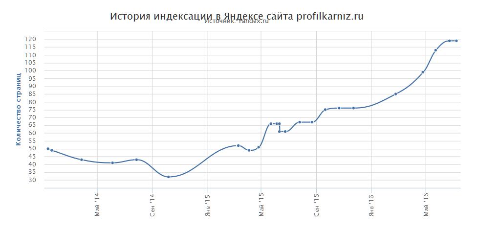 Динамика индексации сайта в Яндекс