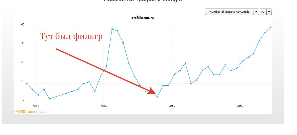 Динамика переходв из Гугл