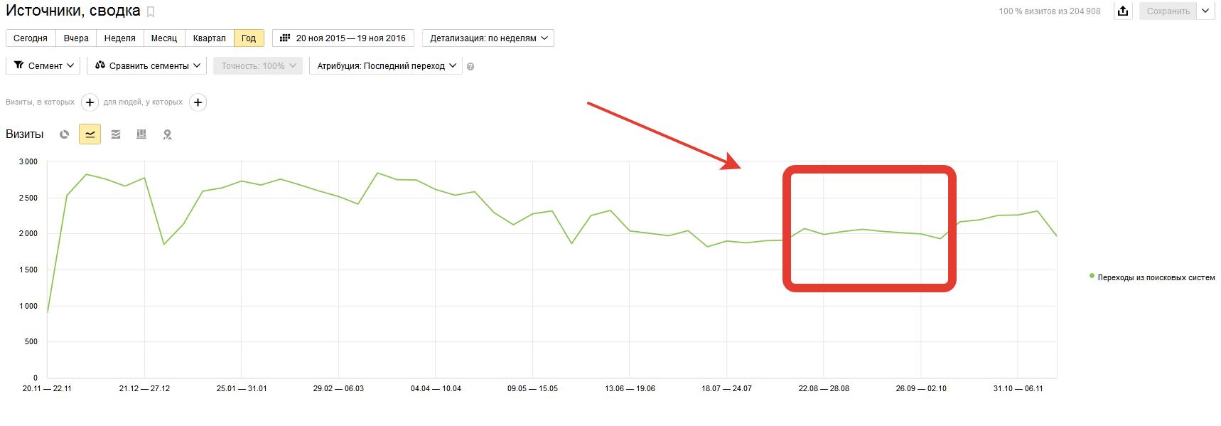 Странности нового алгоритма Яндекс Палех