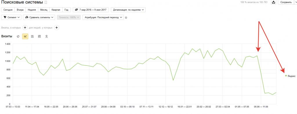Падение трафика из Яндекс при наложении фильтра