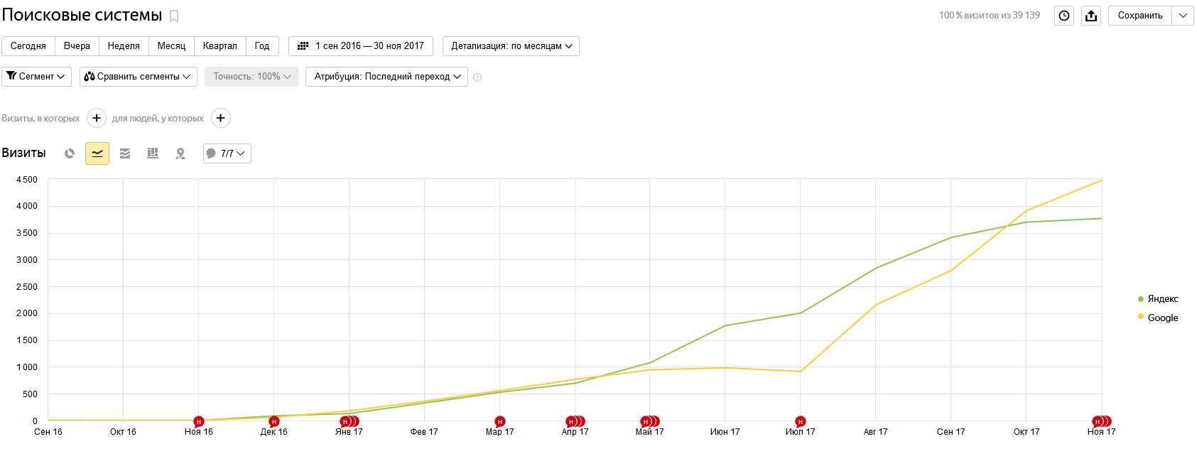 Рост в Яндекс и в Гугл