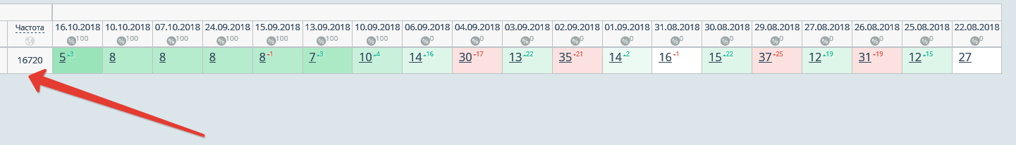 Резкий рост позиций в Яндекс